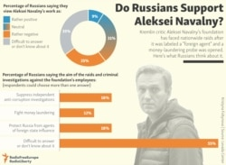 INFOGRAPHIC: Do Russians Support Aleksei Navalny