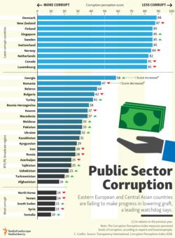 infographic - corruption 2018