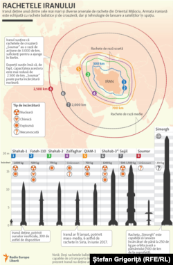 Raza de acțiune a rachetelor Iranului