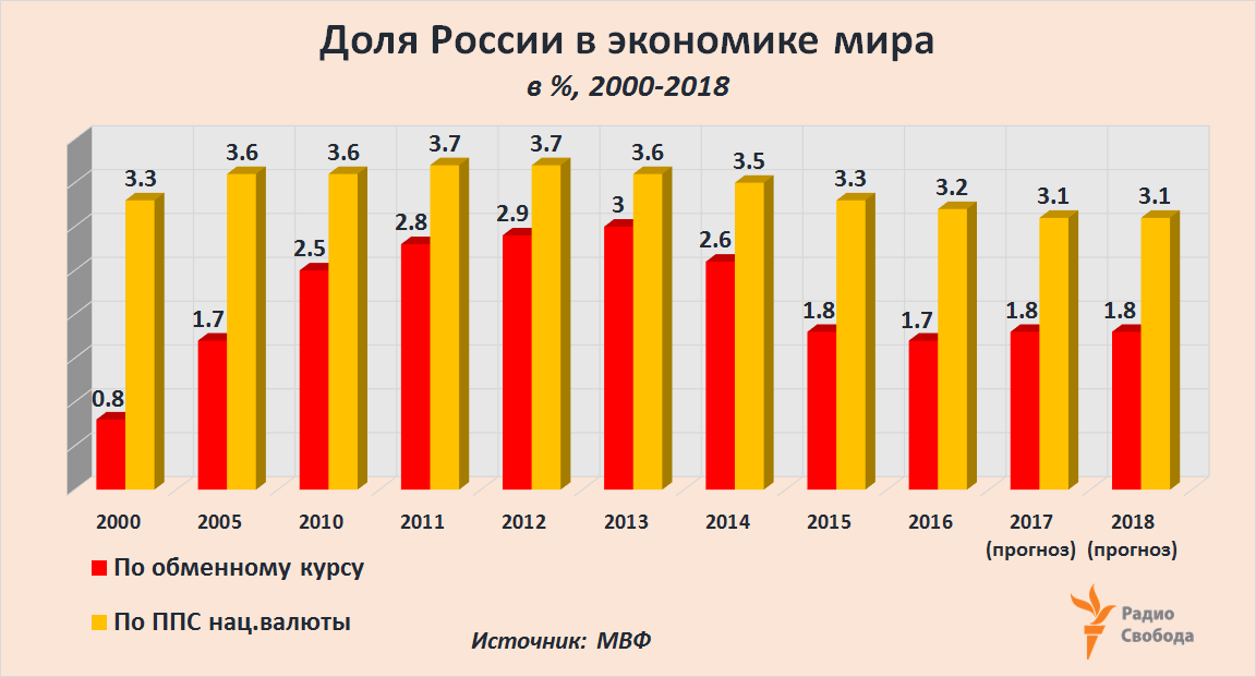 Russia-Factograph-GDP-Russia-Share-World-ExcRate-PPP-1997-2017