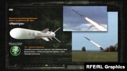 Крылатая противокорабельная ракета разработки КБ «Луч»