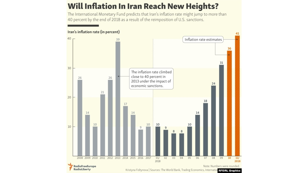 Iran's Economy In 2018: Pressure Of Sanctions And Fear of