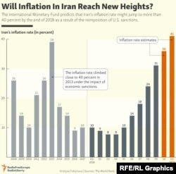 INFOGRAPHIC: Will Inflation In Iran Reach New Heights