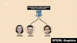 Після втечі Лебедєва група компаній «Інтер кар груп», яку пов'язували з ним та бізнесменом Юрушевим, отримала нову назву – «Аурум Груп»