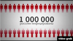 Русиядә ВИЧлы 824 706 кеше рәсми теркәлгән. Теркәлмәгәннәр белән бергә авырулар саны 1 млнга җитә
