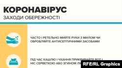 Infographic -- сoronavirus, precautions