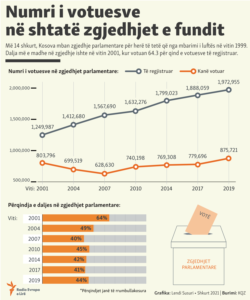 Kosovo - Infographics - The turnout on the elections in Kosovo