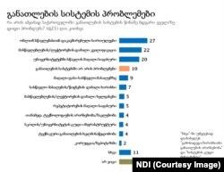 NDI-ს ზაფხულის გამოკითხვის შედეგები, რომელიც 14 სექტემბერს გახდა საჯარო