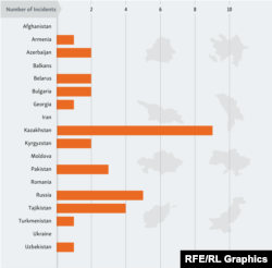 Aggregate incidents by country in which RFE/RL journalists and contributors have been harassed, intimidated, threatened, assaulted, detained, or arrested due to their work.