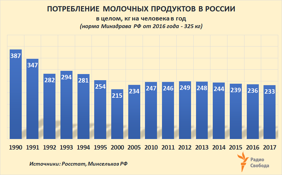Russia-Factograph-Dairies-Consumption-Russia-1990-2017
