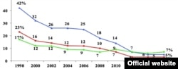 Графік демонструє, як в Ісландії упродовж 1998–2016 років змінювалася кількість курців (червоний), випадків куріння марихуани (зелений), випадків сп'яніння протягом 30 днів (синій). Джерело: Youth in Europe