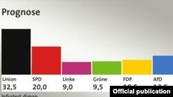Primele rezultate ale exit poll-urilor anunțate de ARD