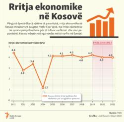 Kosovo: Info graphic - Economic growth of Kosovo