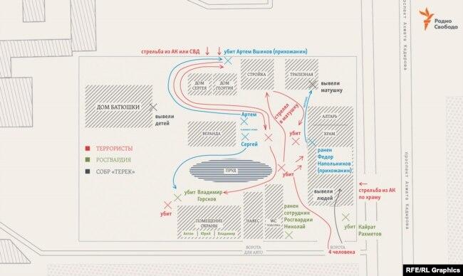 Схема нападения на храм Михаила Архангела