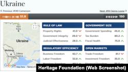 Показники України в світовому індексі економічних свобод за версією Heritage Foundation