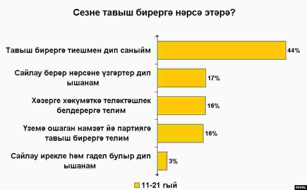 Russian presidential election poll charts_Tatar - Сезне тавыш бирергә нәрсә этәрә?