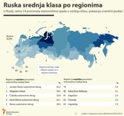 INFOGRAPHIC: Russia's Middle Class Per Region (Serbian)