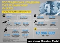 Кількість жертв сталінізму. Інфографіка Українського кризового медіа-центру, дані Центру визвольного руху