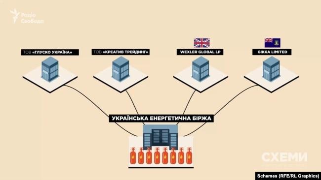 Наприкінці 2016-го ринок зачистили під чотири фірми, одна з яких – «Глуско Україна» Нісана Моісеєва, а решта три – пов'язані із нею через менеджерів