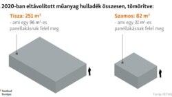 A FETIVIZIG 2020-as adatai alapján csak a Tiszából kihalászott ukrán flakonokból egy 96 négyzetméternyi 2.6 méter magas téglalap jött volna ki. Míg a Szamoson hömpölygő műanyagokból egy 31 négyzetméternyi tömböt lehetett volna készíteni.