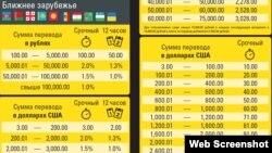 Тарифҳои кунунии Western Union дар Русия