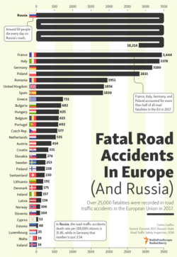 Infographic - Road Accidents