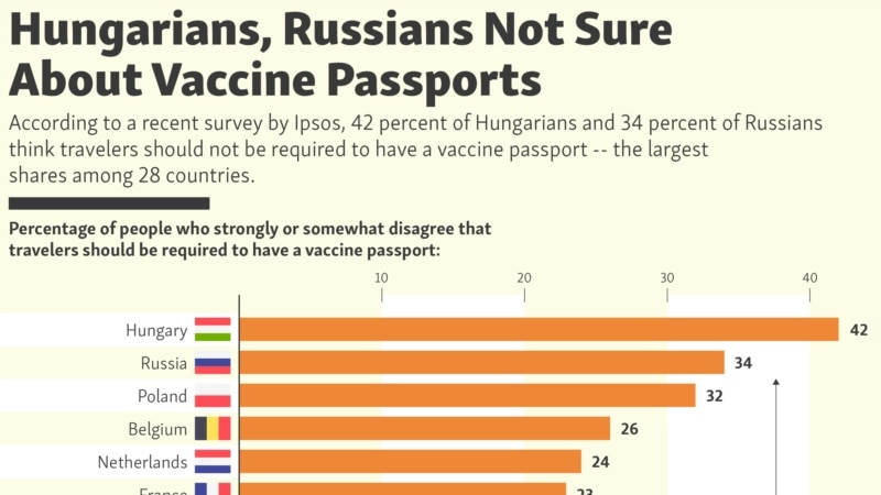 Hungarians, Russians Not Sure About Vaccine Passports