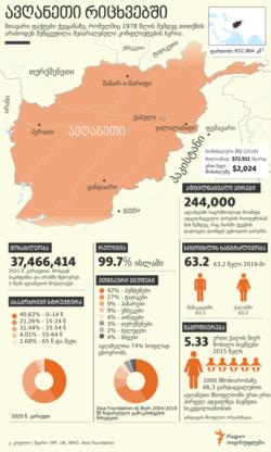 Georgia -- Afghanistan in numbers