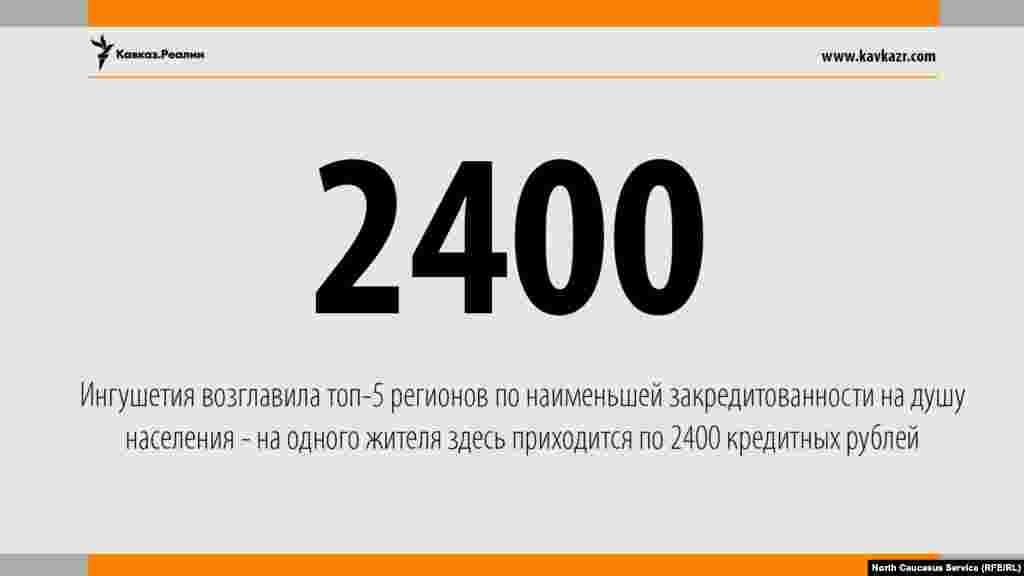14.08.2017 //Ингушетия возглавила топ-5 регионов по наименьшей закредитованности на душу населения - на одного жителя здесь приходится по 2400 кредитных рублей