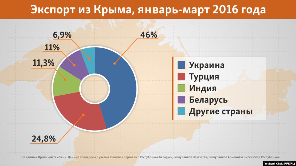 Список торговых партнеров оккупированного полуострова с 2014 года стал резко уменьшаться: если до аннексии у Крыма было около 80 торговых партнеров, то в 2016-м осталось всего 27, из них 8 – страны СНГ и Таможенного Союза