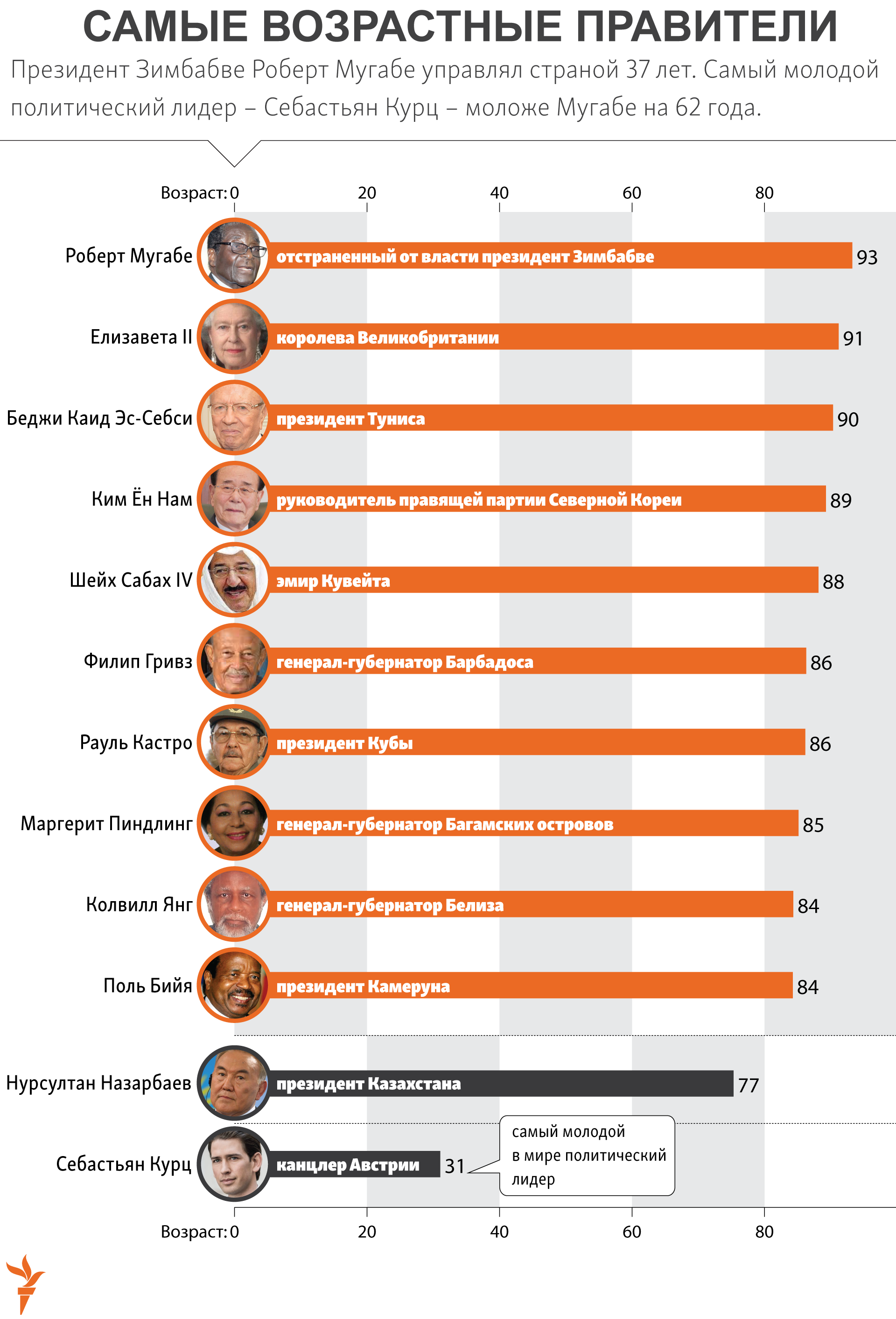 infographic about oldest leaders