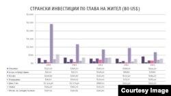 Нето странски инвестиции по жител во Македонија и на Западен Балкан 2009-2013. Клик на сликата за зголемување. Илустрација: @Psihata