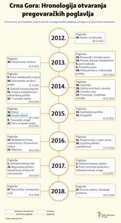 Infographic: Chronology of the opening of negotiation chapters with EU