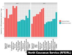 Динамика младенческой смертности на Северном Кавказе и в целом по РФ, 2015-2016