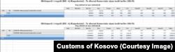 Të dhënat e Doganave të Kosovës për importet e miellit nga Maqedonia e Veriut