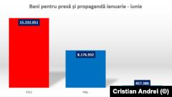 Banii dați de partide pentru presă și propagandă pe primele șase luni ale anului. Partidele nu sunt obligate să prezinte defalcat unde trimit banii.