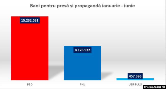 Bani pentru presă și propagandă în intervalul 1 ianuarie - 30 iunie. Sursa: date AEP