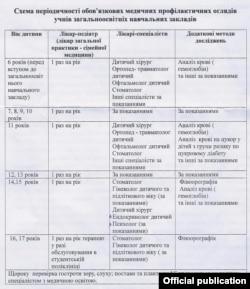 Схема періодичності медоглядів учнів загальноосвітніх навчальних закладів (За даними МОЗ України)