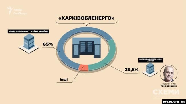 У 2015-му основними власниками «Харківобленерго» були Фонд держмайна та кіпрська фірма із бізнес-групи Григоришина