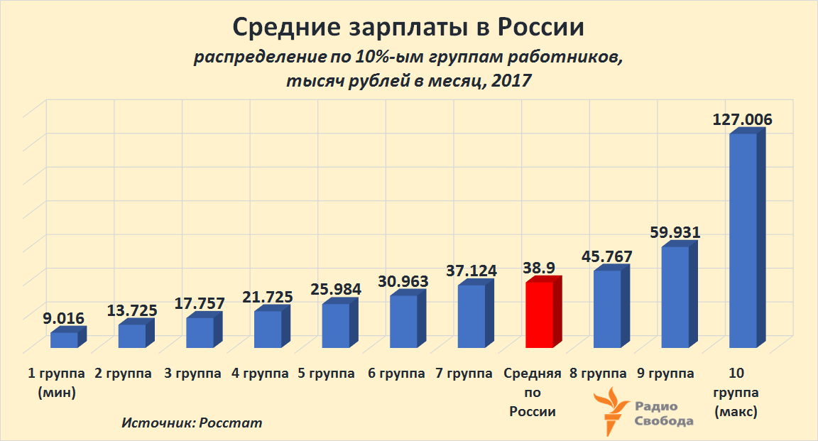 Russia-Factograph-Average Salaries-Deciles-Rubles-2017