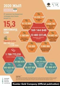 """""""Кумтөр Голд Компани"""" ишканасынын 2020-жыл үчүн Кыргызстандын экономикасына салымы. Компаниянын расмий инфографикасы."""