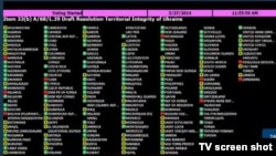 UN - Resutrs of Voting in United Nations on resolution on Territorial Integrity of Ukraine, 27Mar2014