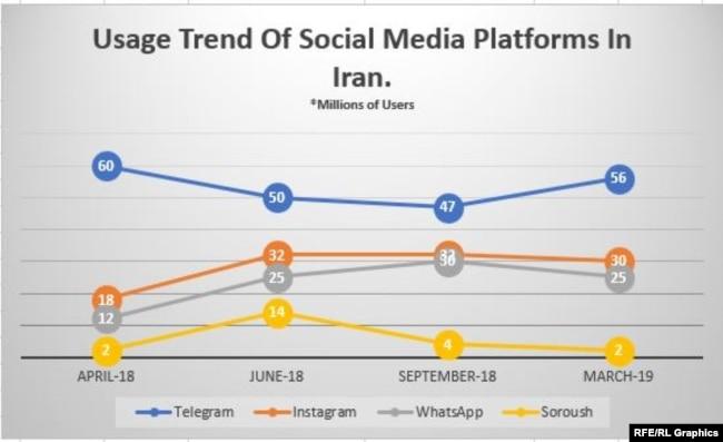 Usage trend of social media platforms in Iran