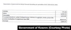 Tabela me shpenzime e ish-kryeministrit, Ramush Haradinaj.