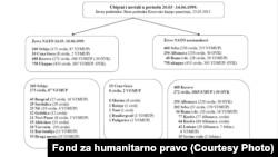 Dio dokumenata Fonda za humanirano pravo, kliknite za uvećanje