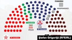 Distribuirea mandatelor, conform rezultatelor preliminare finale