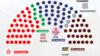 Un eventual scrutin anticipat nu ar schimba prea mult configurația din Parlament