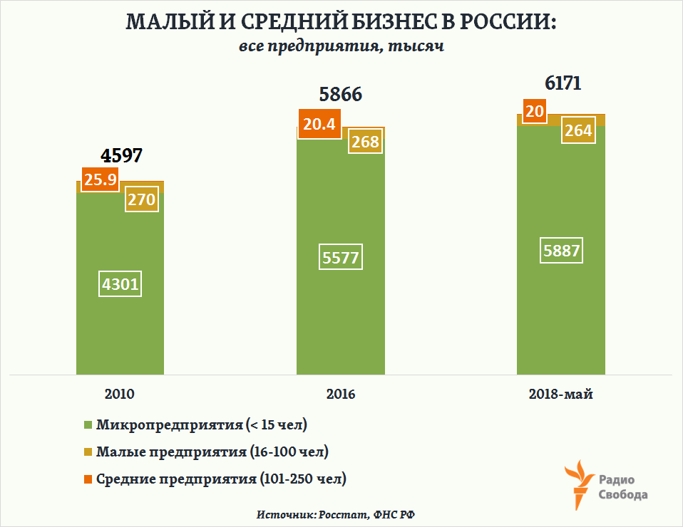 Russia-Factograph-SME-Structure-2010-2016-2018-CORRECTED