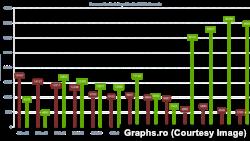 Grafic al vaccinării împotriva COVID-19 realizat de Dragoș Vana pentru pagina sa, graphs.ro