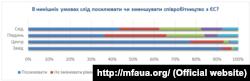Інфографіка з сайту www.mfaua.org